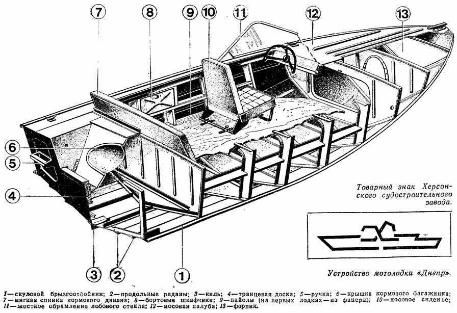 схема лодки Днепр