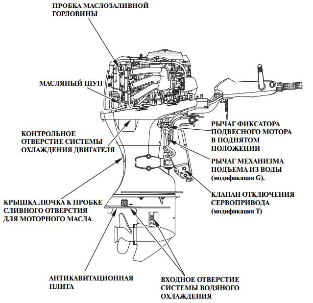 ПЛМ Honda BF40 с румпельным управлением. Схема