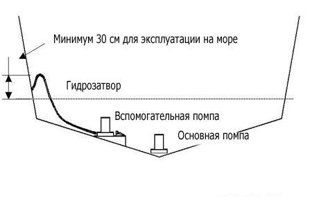 Схема установки лодочной помпы