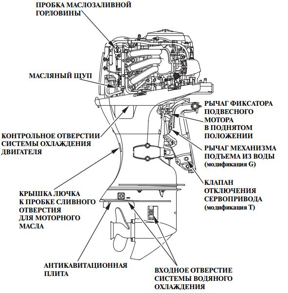 ПЛМ Honda BF40 с дистанционным управлением. Схема 2