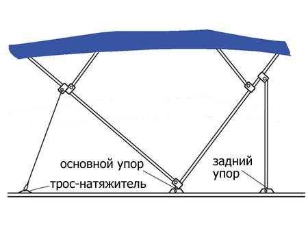 Конструкция бимини топ