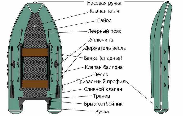 Типичная схема моторной килевой лодки
